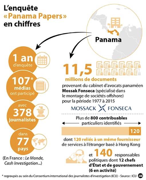 """l'enquête """"Panama Papers"""" en chiffre"""